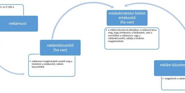 4-es folyamat